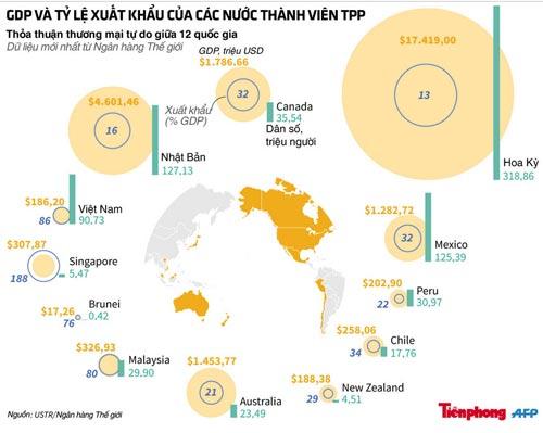 So sánh tiềm lực kinh tế 12 quốc gia vừa ký Hiệp định TPP